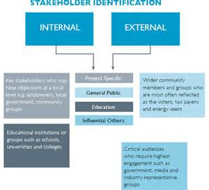 Internal and External Stakeholders Examples