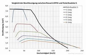 Beschleunigung Berechnen Ohne Zeit : motorblog zur l ngsdynamik des tesla roadster s ~ Themetempest.com Abrechnung
