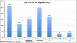Eigenleistung Berechnen Hausbau : hausbau index auswertung bauherren statistik teil 2 hausbau blog ~ Themetempest.com Abrechnung