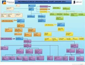 Jd   Organizational Chart