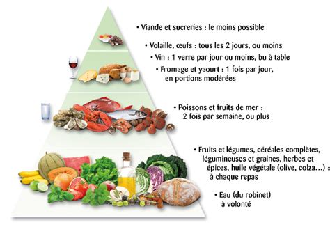 regime cuisine et libido anti cholestérol ce qu il faut manger la cuisine de jade