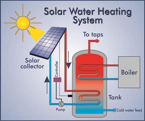 solar powered heat l home a h international