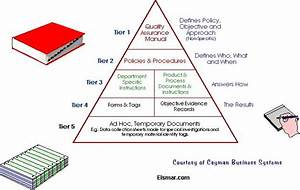 Document Hierarchy Structure For Documents Compliant In