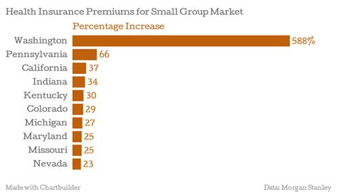 Your health insurance premium will also be based on the tier of coverage that you choose. Skyrocket! Small Businesses Could See Double-Digit Premium Increases | U.S. Chamber of Commerce