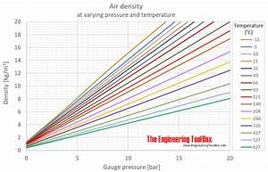 Air Density At Varying Pressure And Constant Temperatures
