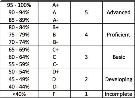 letter grade percentages an algorithm for assigning end of semester letter grades