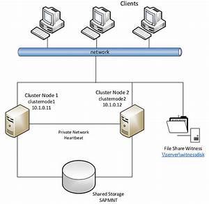 Sap Netweaver  U306e U305f U3081 U306e Azure Virtual Machines  U9ad8 U53ef U7528 U6027