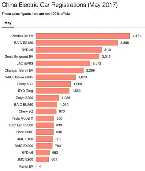 China Electric Car Sales Grow 49% — Baic Ec180 Leads Rise