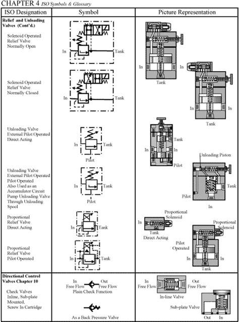CHAPTER 4: ISO Symbols | hydraulika in 2019 | Hydroponics