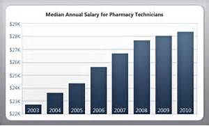 Pharmacy Technician Salary Images Pictures Becuo Pharmacy Technician Training Certification Information Center Pharmac Pharmacy Technician Salary Images Pictures Becuo Dockwalk The Essential Site For Captains And Crew Blogs
