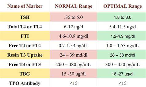 thyroid cure cure thyroid problems hypothyroidism hyperthyroidism