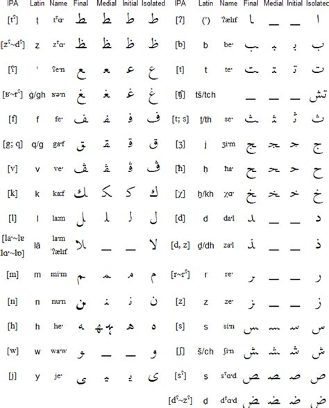 algerian arabic alphabet pronunciation and language
