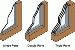 triple pane  double pane windows efficiency noise
