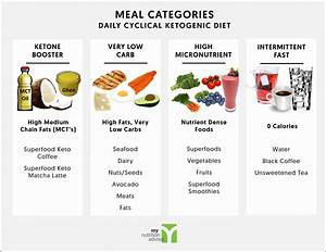 Intermittent Fasting Meals Example