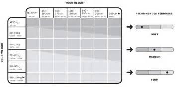 comment choisir matelas selon sa morphologie