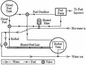 Schematic Of Heated Fuel Line And Tank