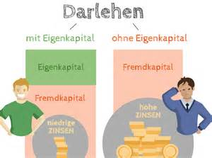 Eigenheim Ohne Eigenkapital : vollfinanzierung ohne eigenkapital die vollfinanzierung ~ Michelbontemps.com Haus und Dekorationen