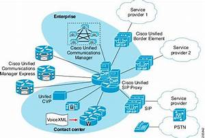 Configuring Cisco Unified Sip Proxy Version 1 1 4 For An Enterprise Network