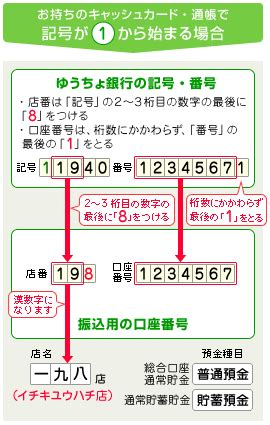 ゆうちょ銀行 支店コード 118