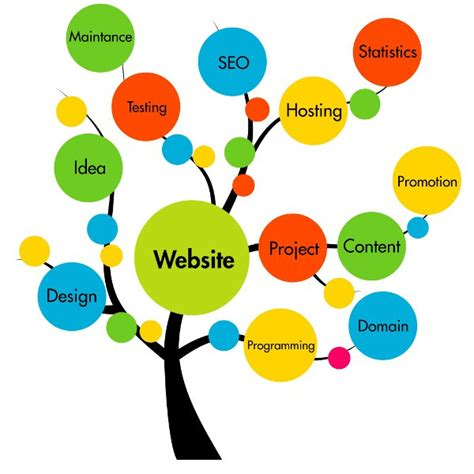 Customer Experience Management Und Responsive Webdesign Contentmanagerde
