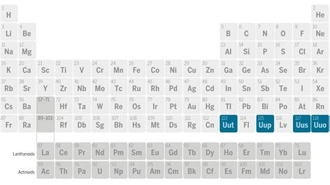 elements complete  seventh row   periodic