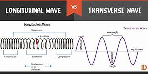 What Is The Difference Between A Longitudinal Wave And A