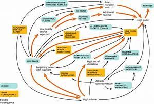 Dynamic Enterprise Architecture Models | on Enterprise ...