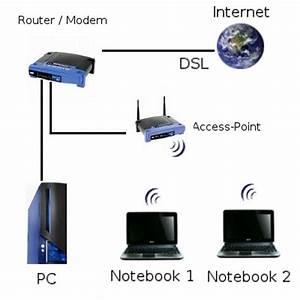 Was Ist Ein Heimnetzwerk : ein wlan netzwerk einrichten anleitungen zum aufbau eines wlans ~ Orissabook.com Haus und Dekorationen