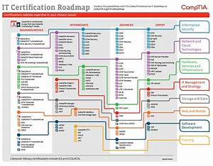 The Comptia Certification Roadmap 2015