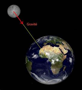 Terre De Lune Eschau : intra science pourquoi la lune ne tombe t elle pas sur ~ Premium-room.com Idées de Décoration