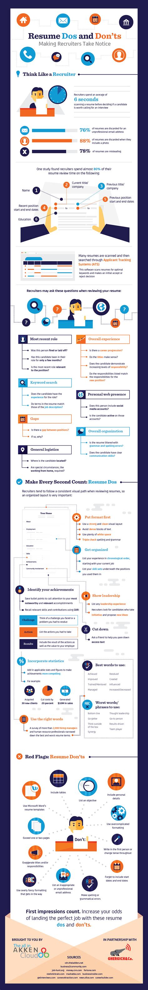 resume dos and don ts infographic winterwyman