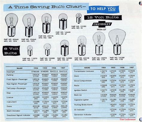 12 volt light bulb chart pictures to pin on