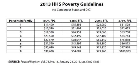 federal poverty line table how muck money do you need to bring your fiance to usa