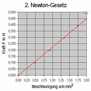 Physik Beschleunigung Berechnen : das 2 gesetz von newton ~ Themetempest.com Abrechnung