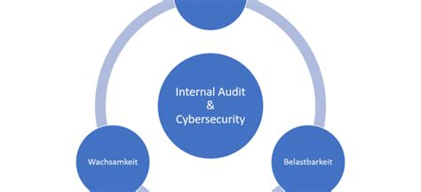 interne revision archive internal auditing