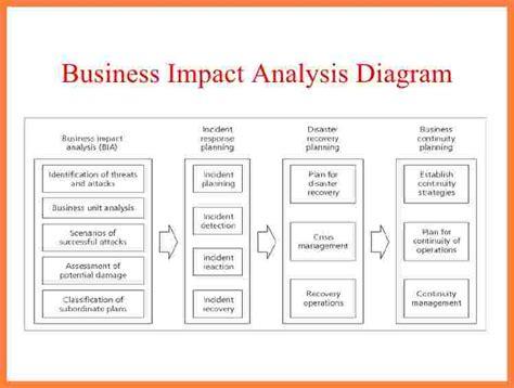 business impact analysis report template progress report