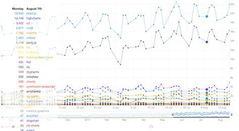 compare   javascript chart libraries sicaras blog