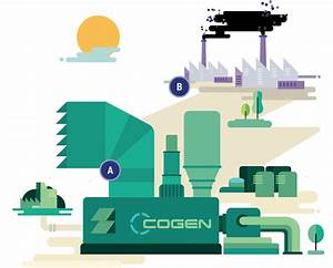 Cogeneration - An Interactive Infographic