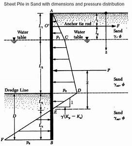 Sheet pile wall design xls : Design procedure of anchored sheet piles in sand