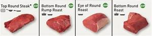 Beef Cuts Explained  Your Ultimate Guide To Different Cuts