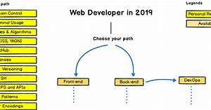 The 2019 Frontend And Backend Developer Roadmap