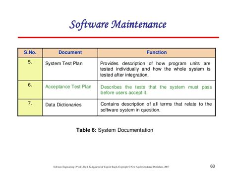 requirements document template chapter 9 software maintenance