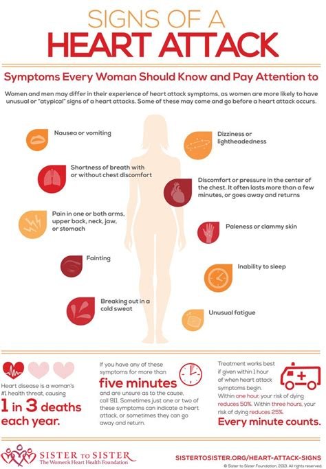 Heart Attack Symptoms In Women Infographic. Prepone Signs. Parkinson's Disease Signs. Whitewashed Wood Signs. Safe Signs. Stop Signs. Recipes Signs. Severe Malaria Signs. Airport Singapore Signs Of Stroke