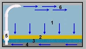 Aquarium Bodengrund Berechnen : funktionsweise eines bodenfilters in verbindung mit einem tschechischen luftheber tlh ~ Themetempest.com Abrechnung