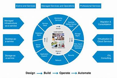 Infrastructure Management Services Solution Approach Solutions Reliability