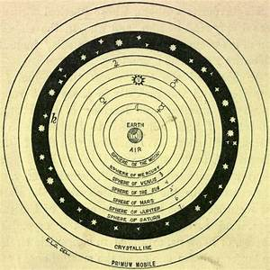Thomas N  Orchard  The Astronomy Of Milton U0026 39 S  U0026 39 Paradise Lost U0026 39   1896  U2013 The Ptolemaic System Of The