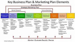 how to write a marketing strategy template With promotional strategy template