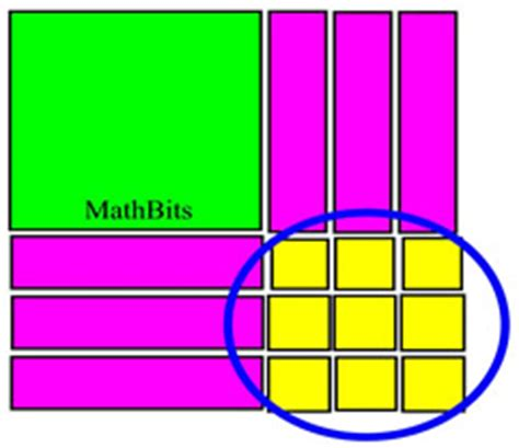 Algebra Tiles Completing The Square by Completing The Square Exles Mathbitsnotebook A2