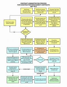 Construction Project Flow Chart