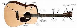 Acoustic Guitar Buying Guide